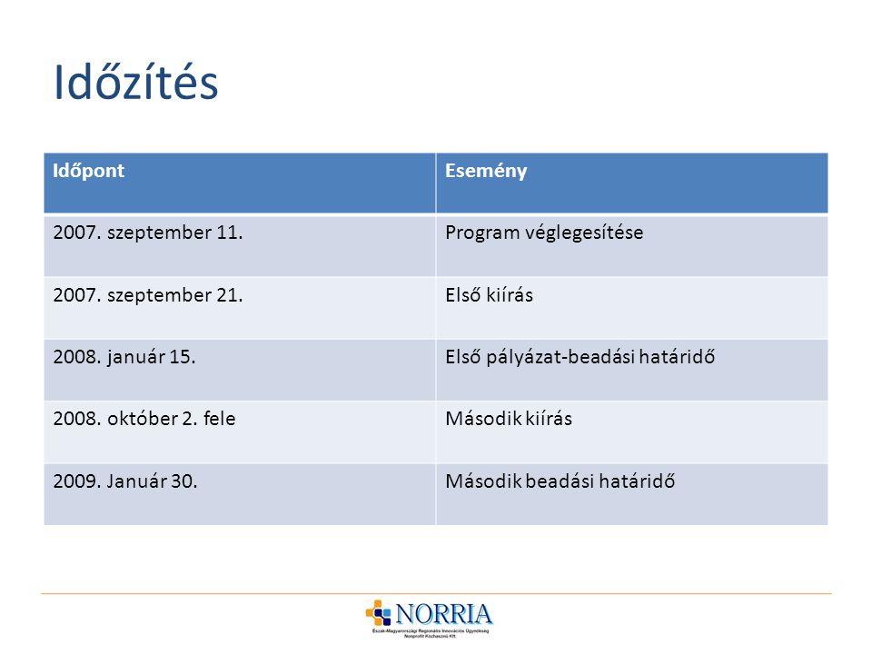 Időzítés IdőpontEsemény 2007.szeptember 11.Program véglegesítése 2007.