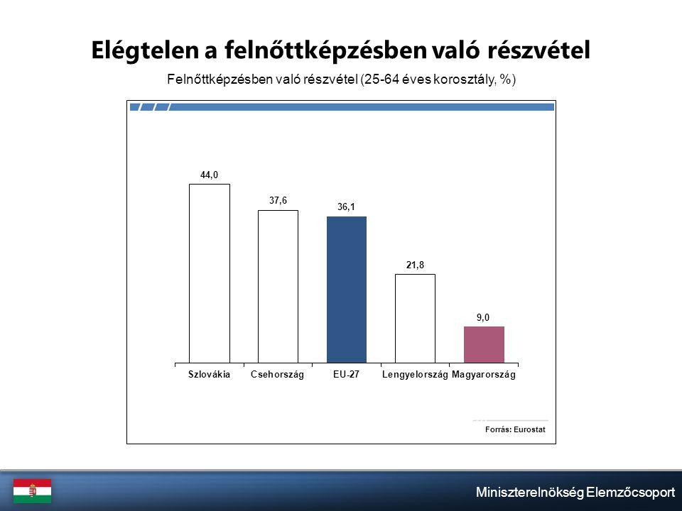 Miniszterelnökség Elemzőcsoport Elégtelen a felnőttképzésben való részvétel Felnőttképzésben való részvétel (25-64 éves korosztály, %)