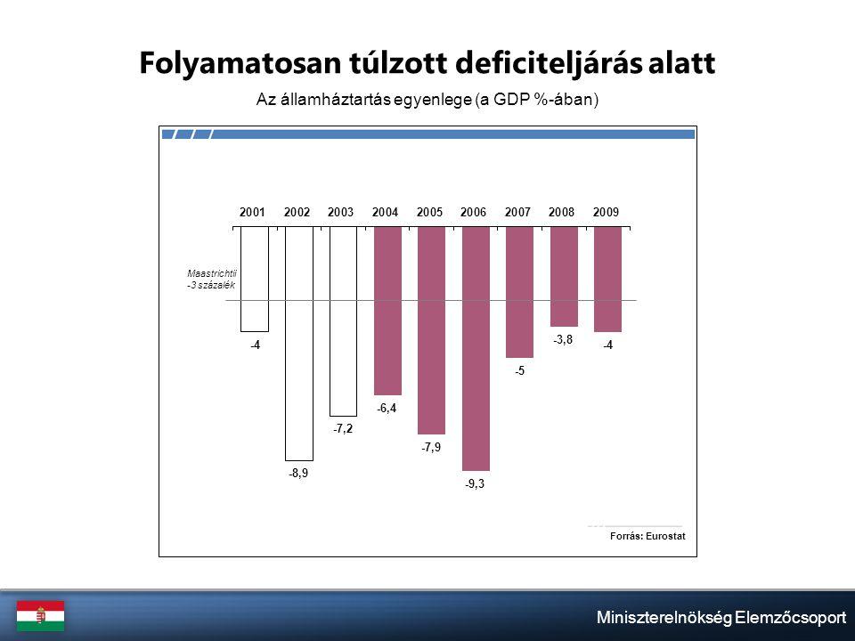 Miniszterelnökség Elemzőcsoport Folyamatosan túlzott deficiteljárás alatt Az államháztartás egyenlege (a GDP %-ában)