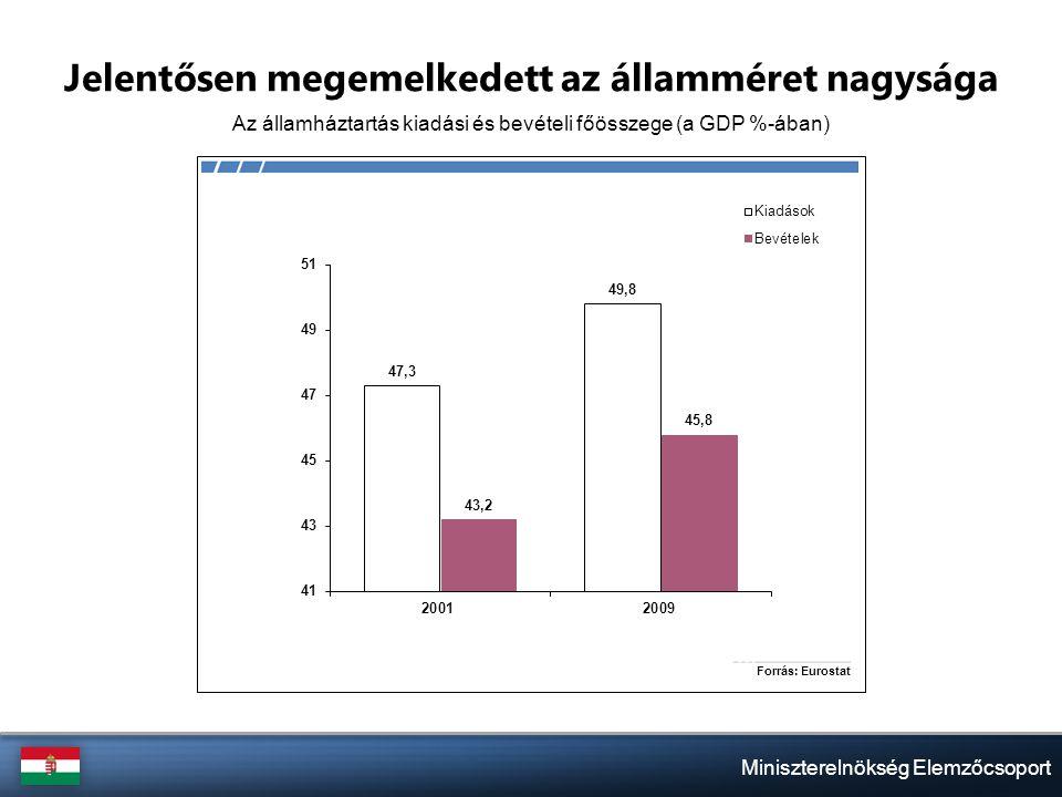 Miniszterelnökség Elemzőcsoport Jelentősen megemelkedett az államméret nagysága Az államháztartás kiadási és bevételi főösszege (a GDP %-ában)