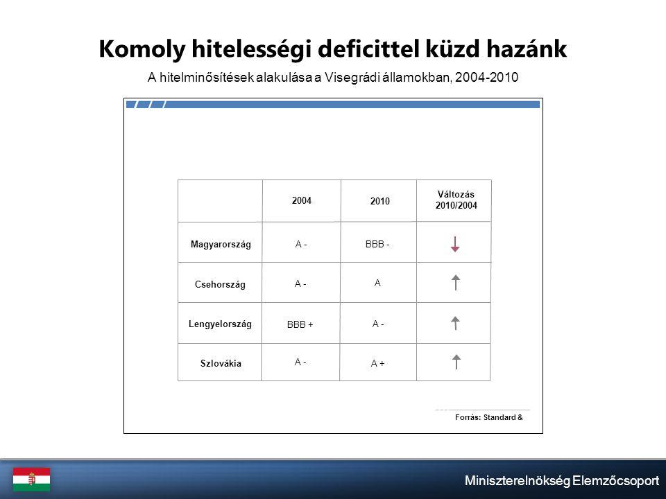 Miniszterelnökség Elemzőcsoport Komoly hitelességi deficittel küzd hazánk A hitelminősítések alakulása a Visegrádi államokban, 2004-2010