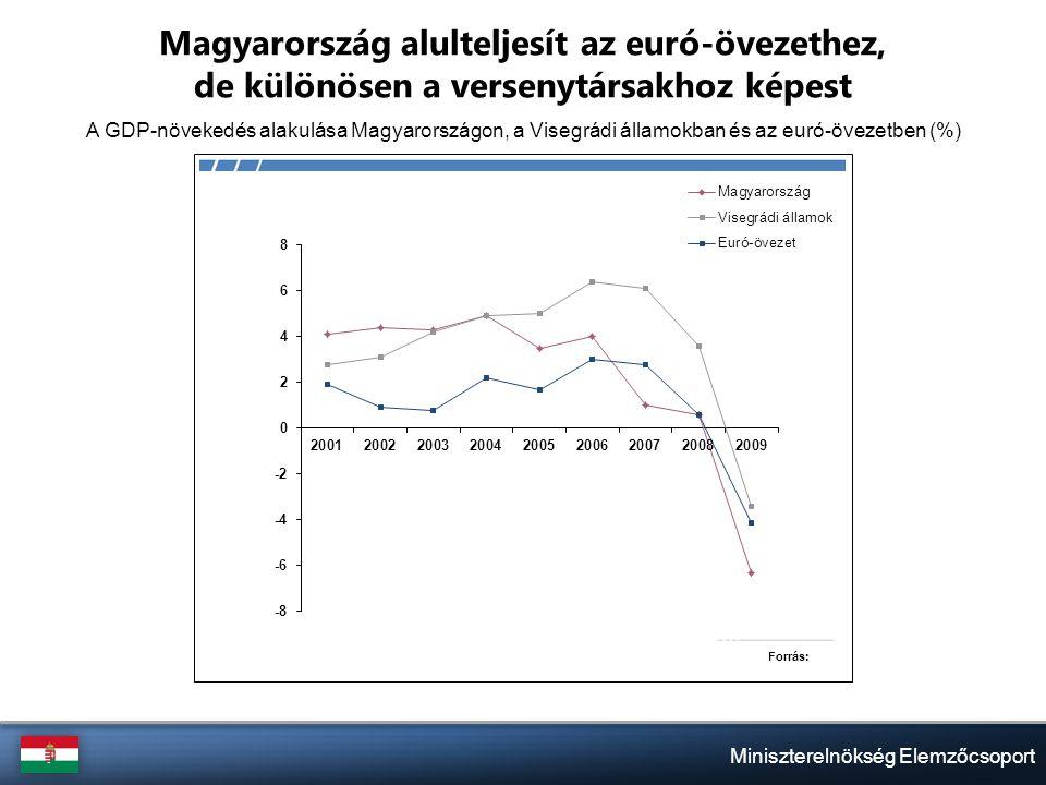Miniszterelnökség Elemzőcsoport Magyarország alulteljesít az euró-övezethez, de különösen a versenytársakhoz képest A GDP-növekedés alakulása Magyarországon, a Visegrádi államokban és az euró-övezetben (%)