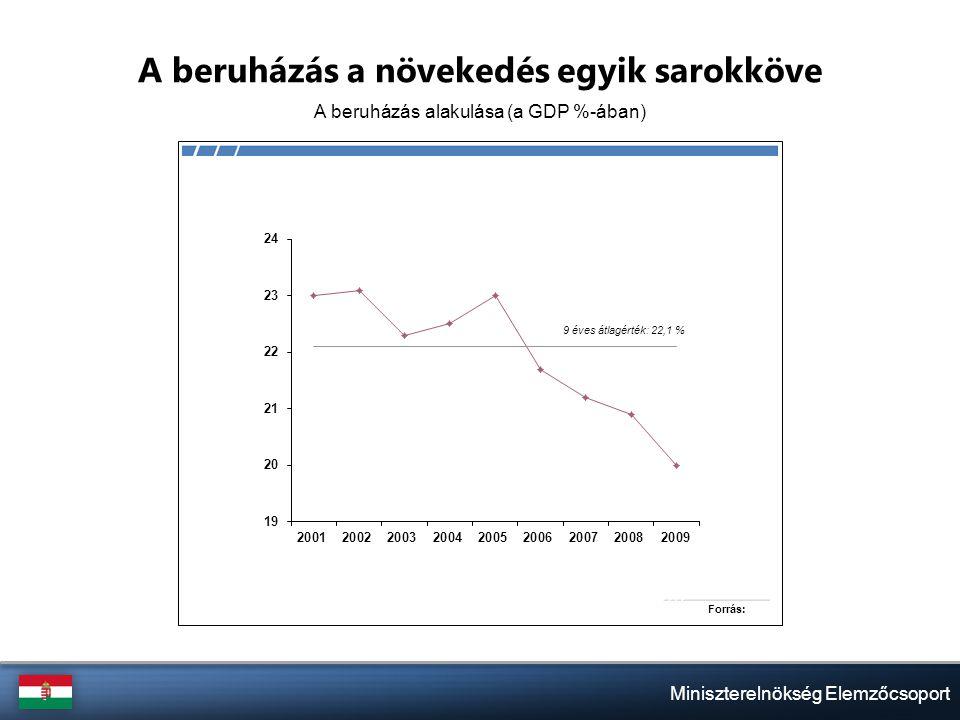 Miniszterelnökség Elemzőcsoport A beruházás a növekedés egyik sarokköve A beruházás alakulása (a GDP %-ában)