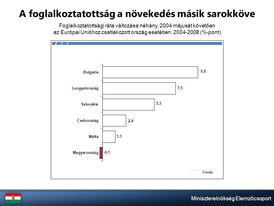 Miniszterelnökség Elemzőcsoport A foglalkoztatottság a növekedés másik sarokköve Foglalkoztatottsági ráta változása néhány, 2004 májusát követően az Európai Unióhoz csatlakozott ország esetében, 2004-2008 (%-pont)