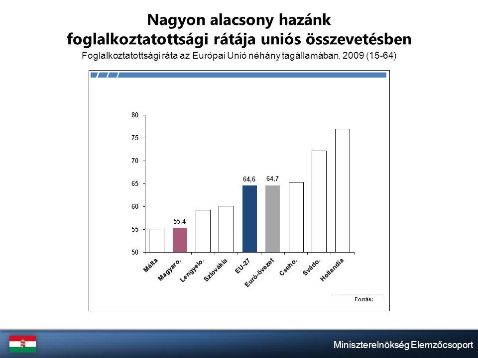 Miniszterelnökség Elemzőcsoport Nagyon alacsony hazánk foglalkoztatottsági rátája uniós összevetésben Foglalkoztatottsági ráta az Európai Unió néhány tagállamában, 2009 (15-64)