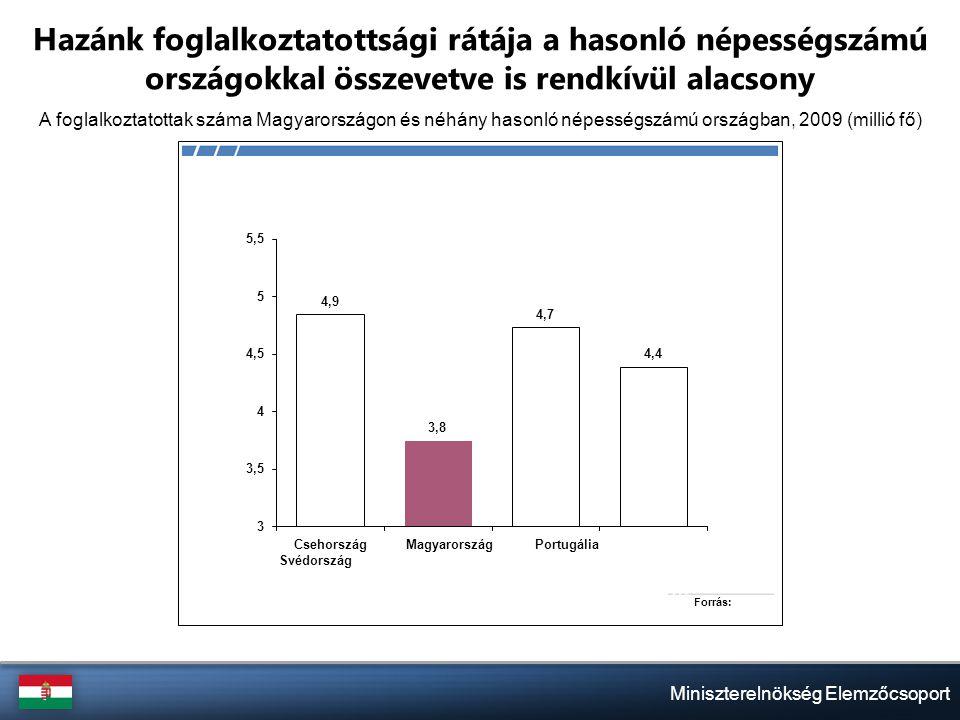 Miniszterelnökség Elemzőcsoport Hazánk foglalkoztatottsági rátája a hasonló népességszámú országokkal összevetve is rendkívül alacsony A foglalkoztatottak száma Magyarországon és néhány hasonló népességszámú országban, 2009 (millió fő)