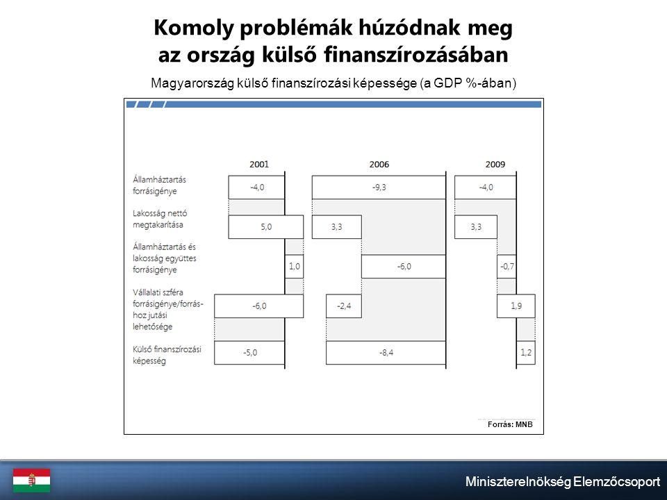 Miniszterelnökség Elemzőcsoport Komoly problémák húzódnak meg az ország külső finanszírozásában Magyarország külső finanszírozási képessége (a GDP %-ában)