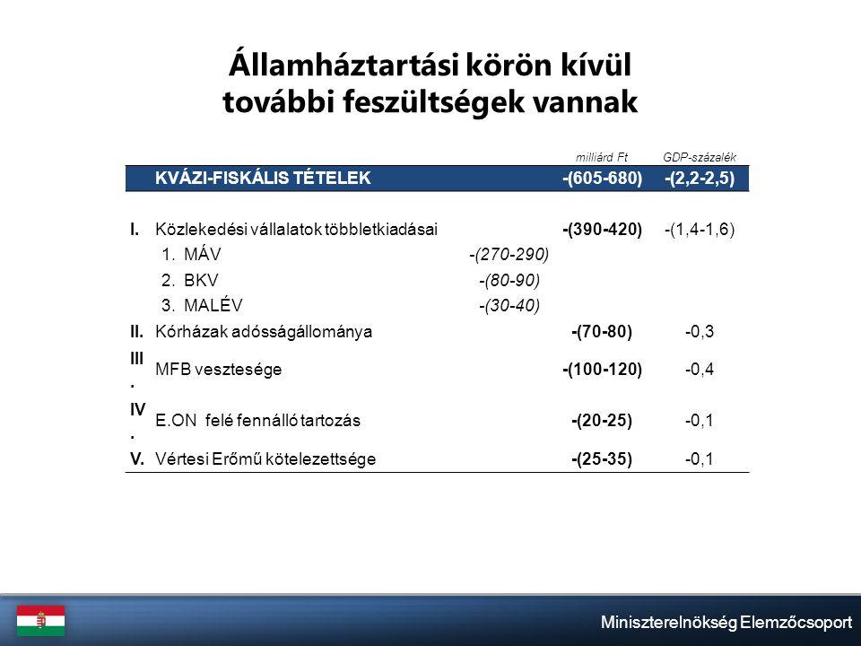 Miniszterelnökség Elemzőcsoport Államháztartási körön kívül további feszültségek vannak milliárd FtGDP-százalék KVÁZI-FISKÁLIS TÉTELEK -(605-680)-(2,2-2,5) I.Közlekedési vállalatok többletkiadásai -(390-420)-(1,4-1,6) 1.MÁV-(270-290) 2.BKV-(80-90) 3.MALÉV-(30-40) II.Kórházak adósságállománya -(70-80)-0,3 III.