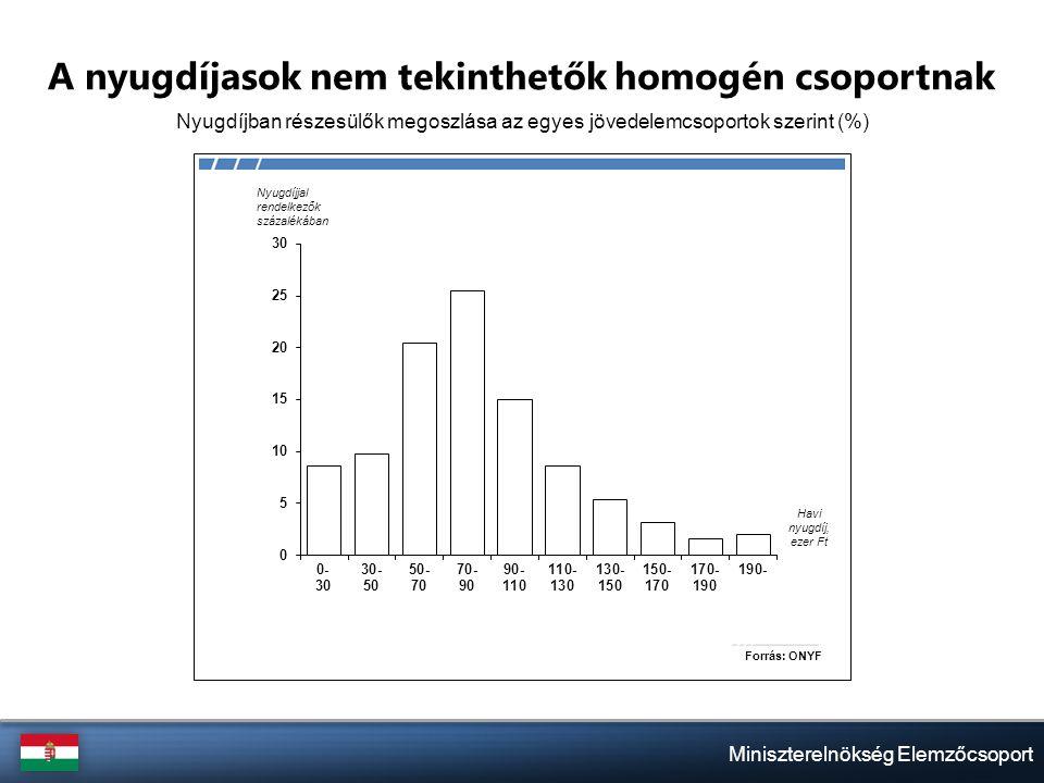 Miniszterelnökség Elemzőcsoport Nem hatékony az egészségügy forrásfelhasználása Egészségügyre fordított kiadások (a GDP %-ában)