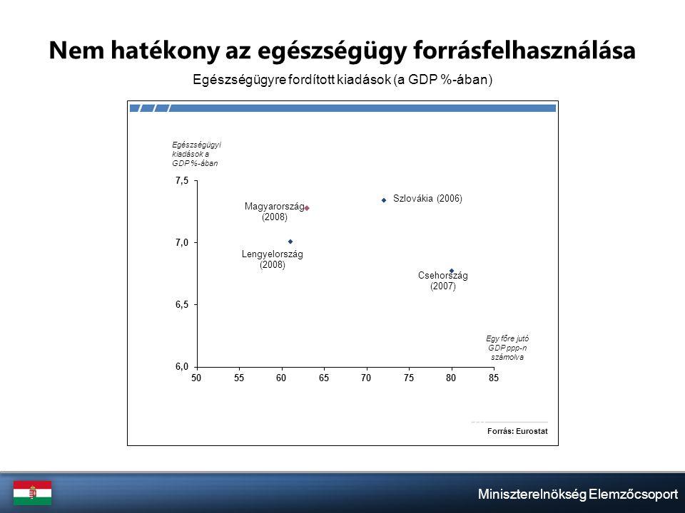Miniszterelnökség Elemzőcsoport A versenytársakhoz képest kimagaslóan magas a munkát terhelő adók nagysága A teljes adóterhelés (adóék) nagysága a Visegrádi államokban az átlagjövedelem százalékában, 2009