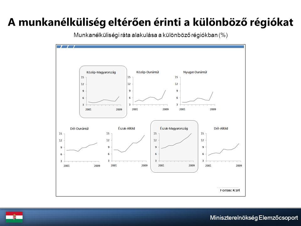 Miniszterelnökség Elemzőcsoport Magas adók csapdájában A magyar és szlovák munkajövedelem eloszlása, 2008