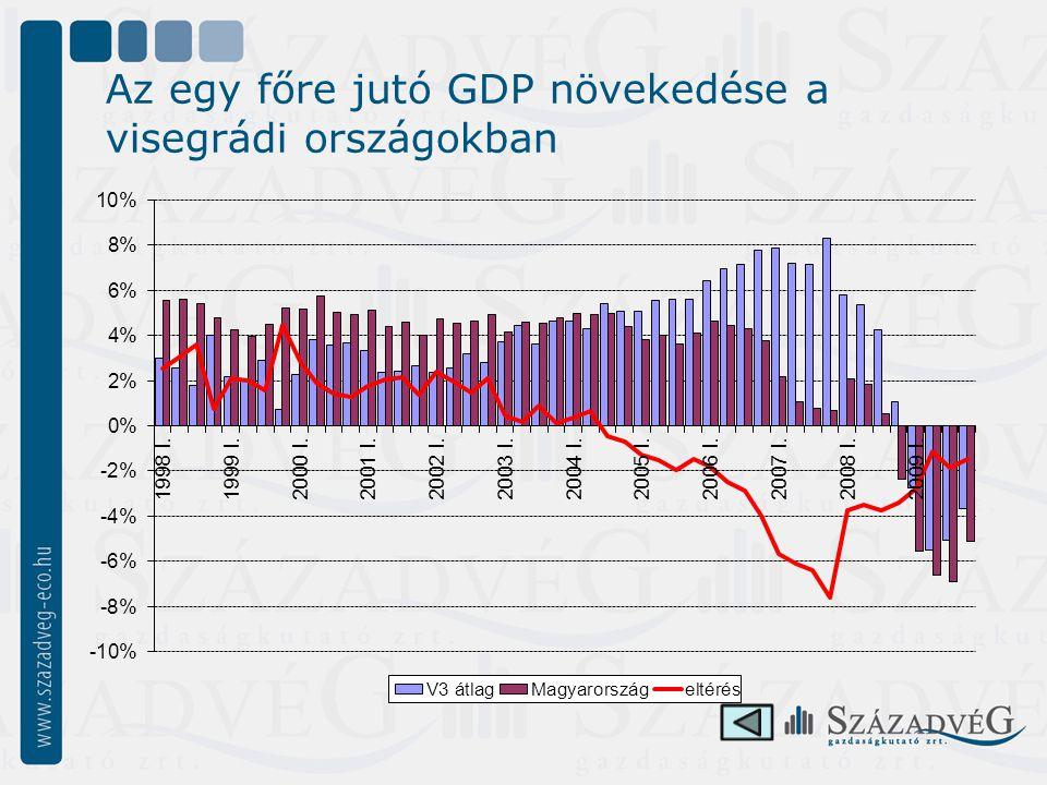 Az egy főre jutó GDP növekedése a visegrádi országokban