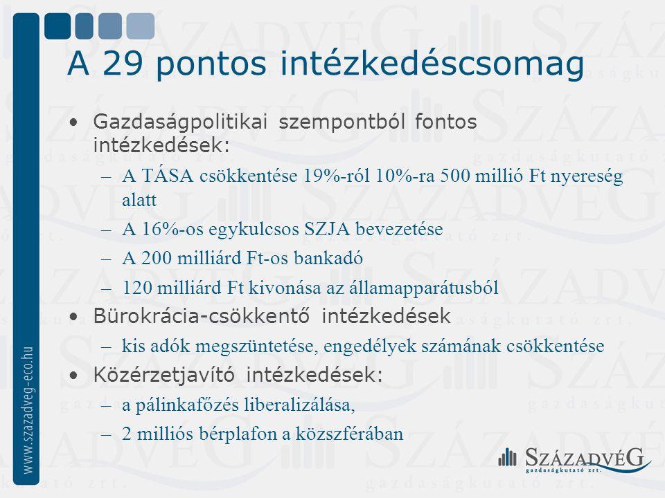 A 29 pontos intézkedéscsomag Gazdaságpolitikai szempontból fontos intézkedések: –A TÁSA csökkentése 19%-ról 10%-ra 500 millió Ft nyereség alatt –A 16%-os egykulcsos SZJA bevezetése –A 200 milliárd Ft-os bankadó –120 milliárd Ft kivonása az államapparátusból Bürokrácia-csökkentő intézkedések –kis adók megszüntetése, engedélyek számának csökkentése Közérzetjavító intézkedések: –a pálinkafőzés liberalizálása, –2 milliós bérplafon a közszférában