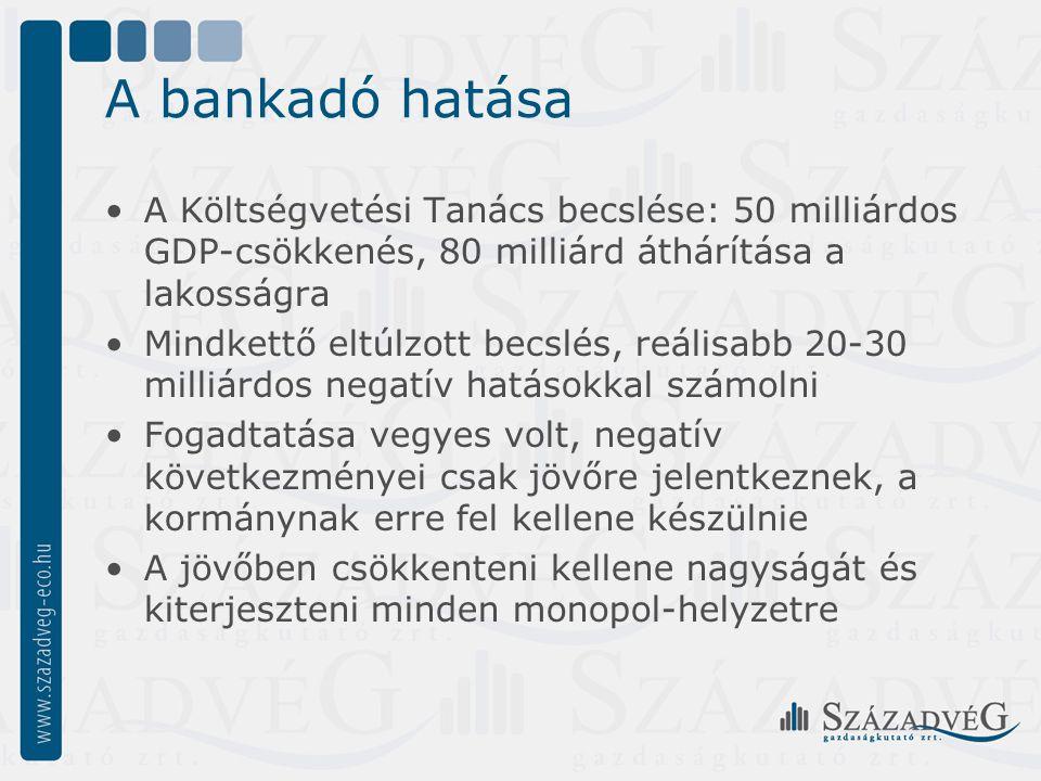 A bankadó hatása A Költségvetési Tanács becslése: 50 milliárdos GDP-csökkenés, 80 milliárd áthárítása a lakosságra Mindkettő eltúlzott becslés, reálisabb 20-30 milliárdos negatív hatásokkal számolni Fogadtatása vegyes volt, negatív következményei csak jövőre jelentkeznek, a kormánynak erre fel kellene készülnie A jövőben csökkenteni kellene nagyságát és kiterjeszteni minden monopol-helyzetre