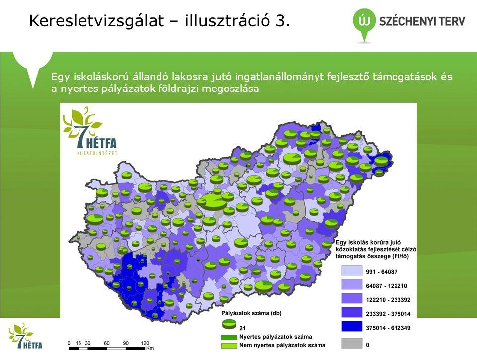 Keresletvizsgálat – illusztráció 3. Egy iskoláskorú állandó lakosra jutó ingatlanállományt fejlesztő támogatások és a nyertes pályázatok földrajzi meg