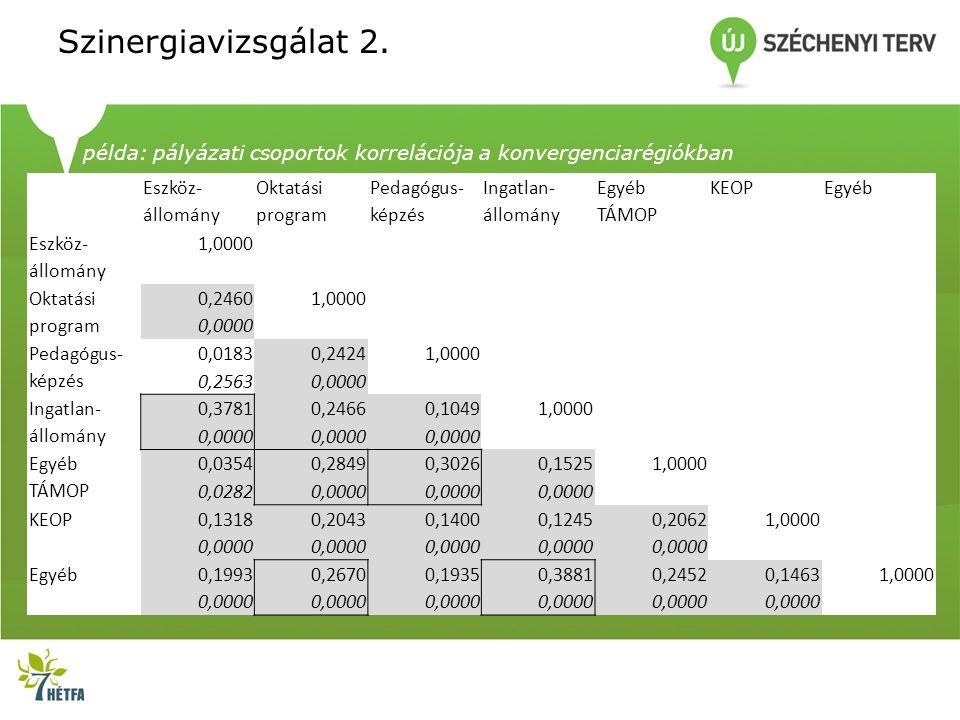 Szinergiavizsgálat 2.