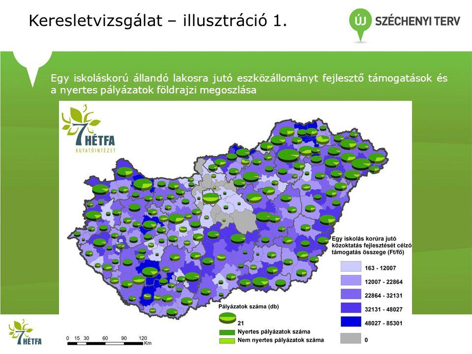 Keresletvizsgálat – illusztráció 1. Egy iskoláskorú állandó lakosra jutó eszközállományt fejlesztő támogatások és a nyertes pályázatok földrajzi megos