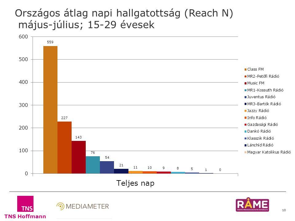 TNS Hoffmann 10 Országos átlag napi hallgatottság (Reach N) május-július; 15-29 évesek