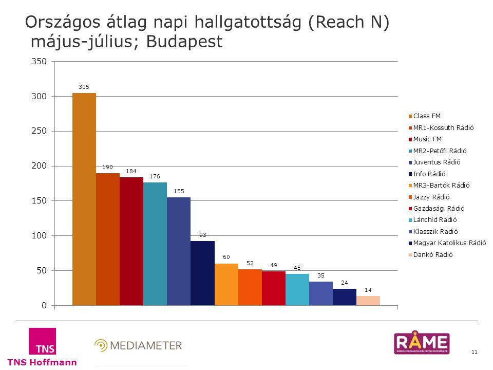 TNS Hoffmann 11 Országos átlag napi hallgatottság (Reach N) május-július; Budapest