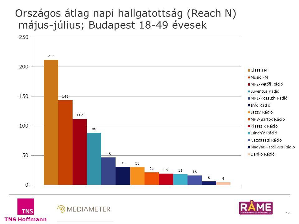 TNS Hoffmann 12 Országos átlag napi hallgatottság (Reach N) május-július; Budapest 18-49 évesek