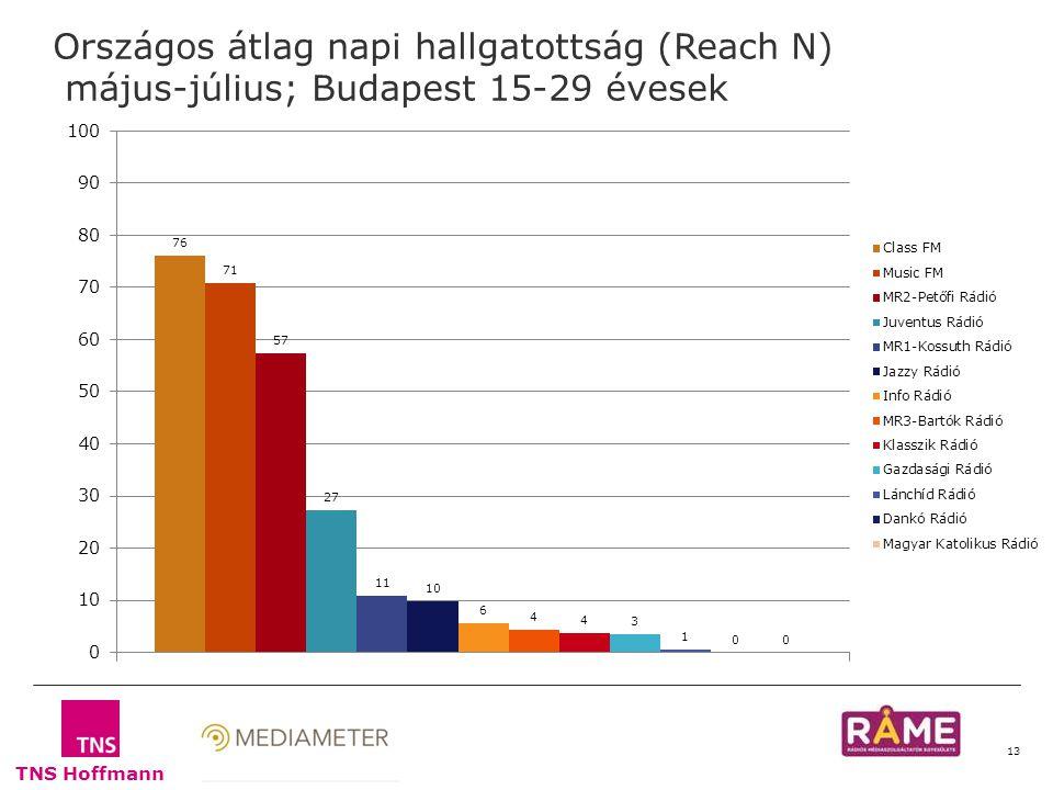 TNS Hoffmann 13 Országos átlag napi hallgatottság (Reach N) május-július; Budapest 15-29 évesek