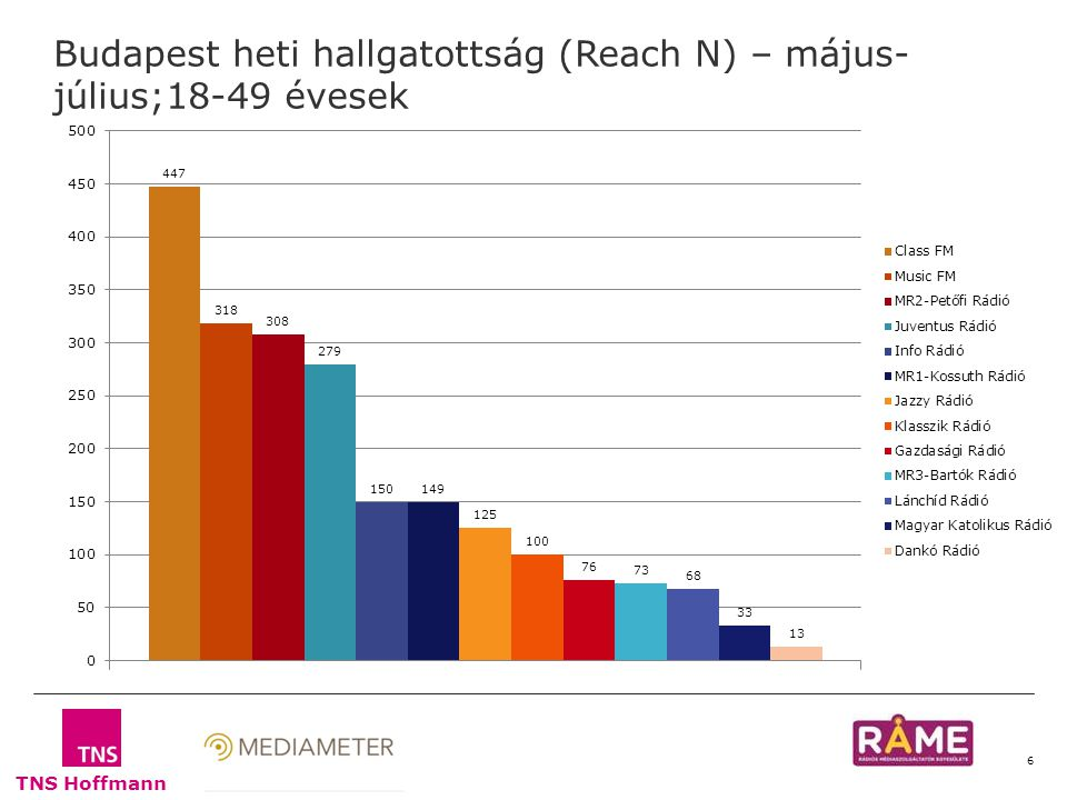TNS Hoffmann 6 Budapest heti hallgatottság (Reach N) – május- július;18-49 évesek