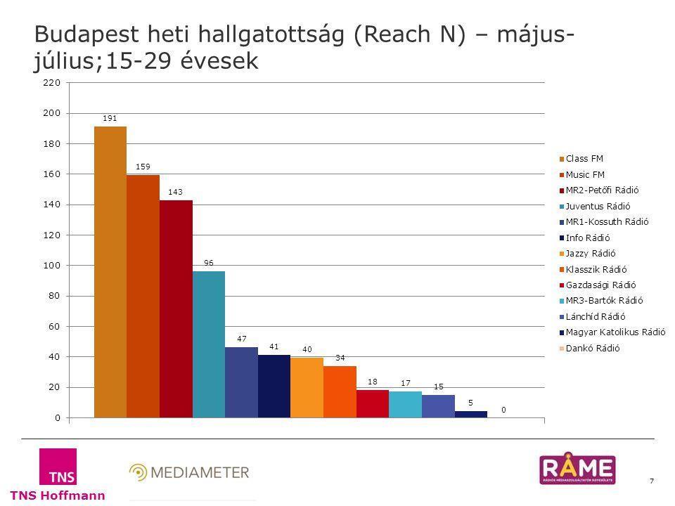 TNS Hoffmann 7 Budapest heti hallgatottság (Reach N) – május- július;15-29 évesek