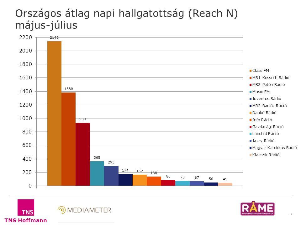 TNS Hoffmann 8 Országos átlag napi hallgatottság (Reach N) május-július