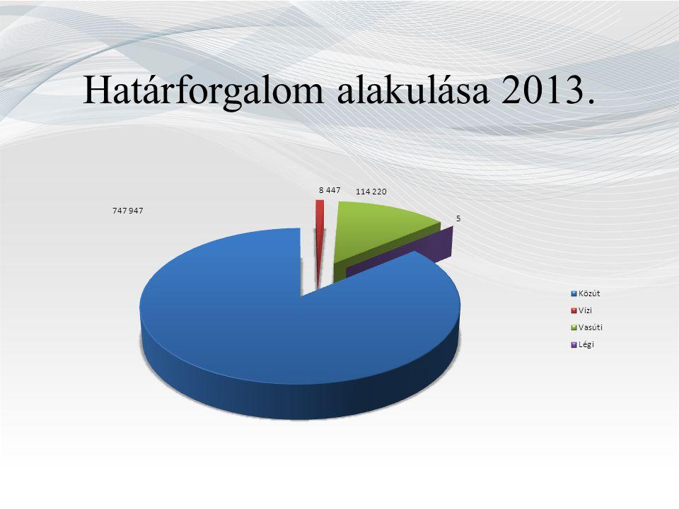 Határforgalom alakulása 2013.