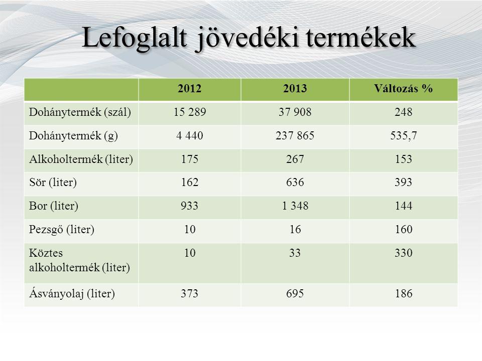 20122013Változás % Dohánytermék (szál)15 28937 908248 Dohánytermék (g)4 440237 865535,7 Alkoholtermék (liter)175267153 Sör (liter)162636393 Bor (liter