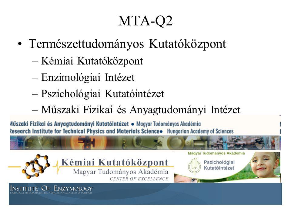 MTA-Q2 Természettudományos Kutatóközpont –Kémiai Kutatóközpont –Enzimológiai Intézet –Pszichológiai Kutatóintézet –Műszaki Fizikai és Anyagtudományi Intézet