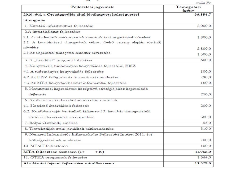 Egyéb érdekességek MTA Duna-kutató Intézet –Az EU Európai Duna Stratégia kidolgozását tűzte ki célul Tudományetikai kódex –A közgyűlés elfogadta, azonban leghamarabb novemberben léphet hatályba –Eljárási szabályzattal fog kiegészülni