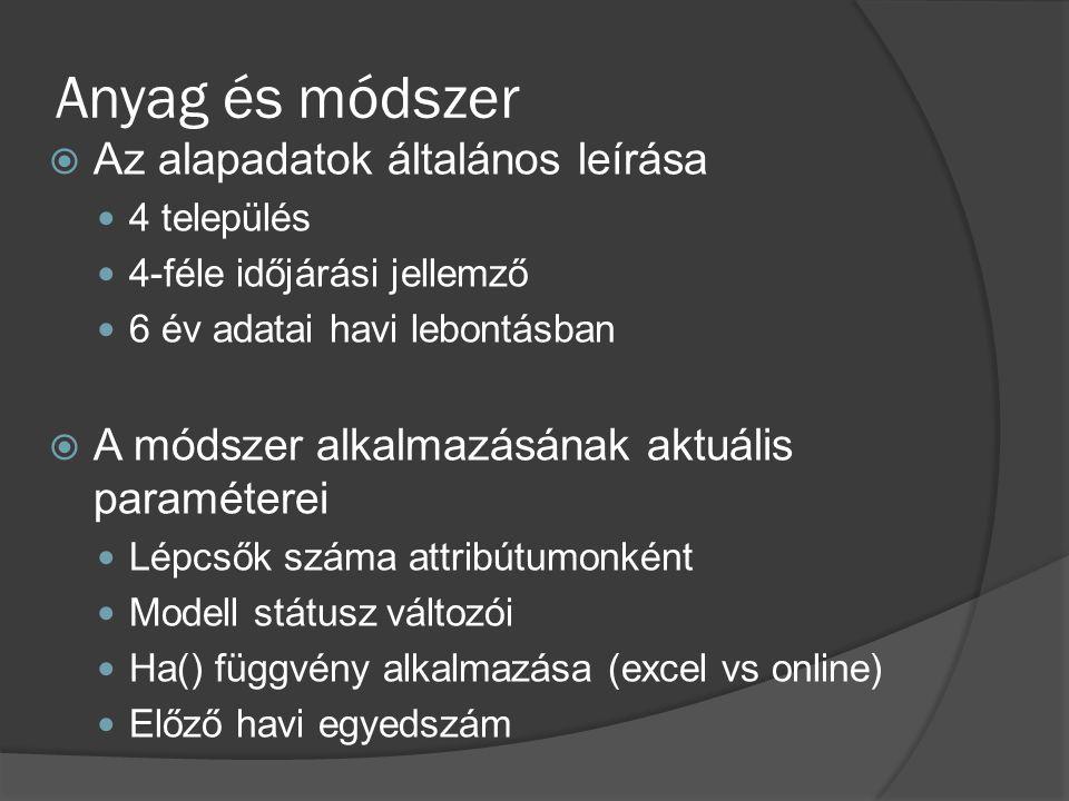 Eredmények A konzisztens modellrétegek Modell 1Modell 2Modell 3Modell 4Modell 5 típusleíró előrejelző HA() függvénynincsvannincs előző hónap egyedszáma nem veszi figyelembe figyelembe veszi modell típusadditív multiplikatív hiba312 122141 355,7313 155270 124,263 314,59