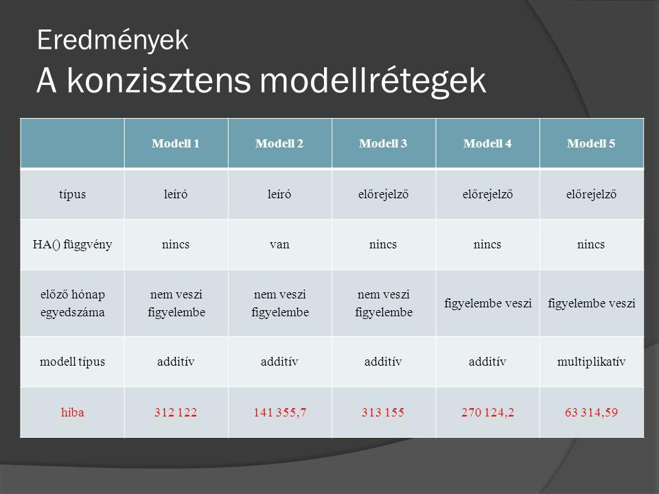 Eredmények értelmezése A legjobb eredményt az utolsó modell hozta Modell 5TípusHa() függvény Előző hónap egyed- száma Modell típus Hiba ElőrejelzőNincsFigyelembe veszi Multiplikatív 63 314,59