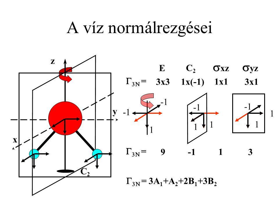 y x A víz normálrezgései C2C2 z  yz  xz C2C2 E   = 3x31x(-1) 1x1 3x1 1 1 1 1 1   = 9 1 3   = 3A 1 +A 2 +2B 1 +3B 2
