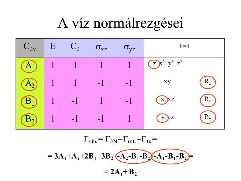 A víz normálrezgései C 2v EC2C2  xz  yz h=4 A1A1 1111 z, x 2, y 2, z 2 A2A2 11 xyRzRz B1B1 11 x, xzRyRy B2B2 1 1 y, yzRxRx  vib.  =    rot 