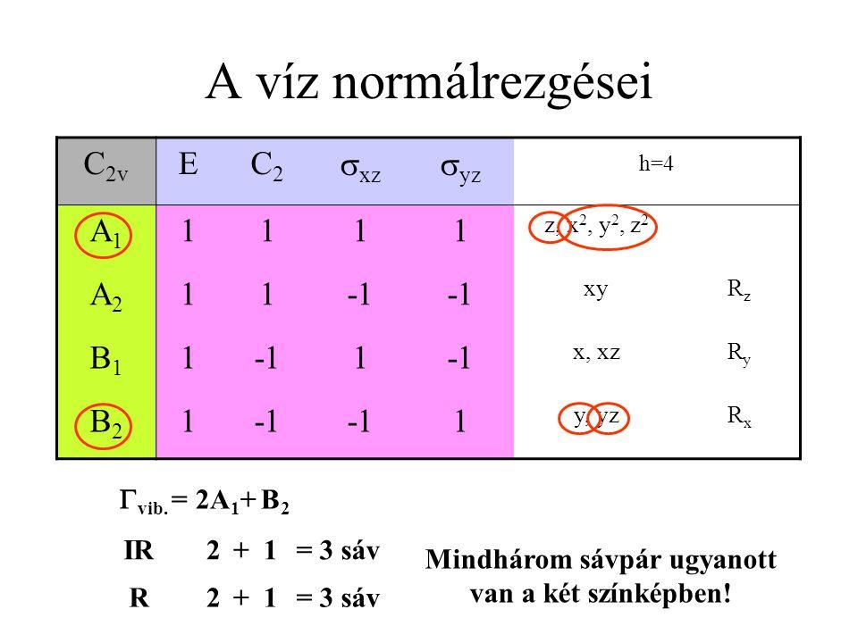 A víz normálrezgései C 2v EC2C2  xz  yz h=4 A1A1 1111 z, x 2, y 2, z 2 A2A2 11 xyRzRz B1B1 11 x, xzRyRy B2B2 1 1 y, yzRxRx  vib.  = 2A 1 + B 2 IR