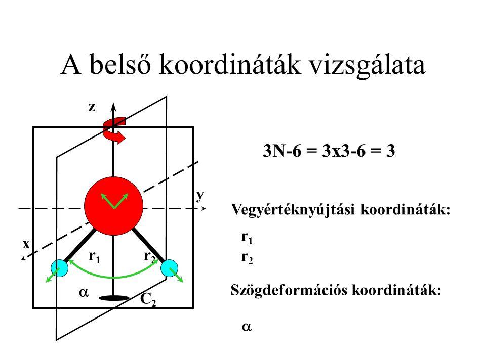A belső koordináták vizsgálata y x C2C2 z r1r1 r2r2 Vegyértéknyújtási koordináták: r1r1 r2r2 Szögdeformációs koordináták:   3N-6 = 3x3-6 = 3