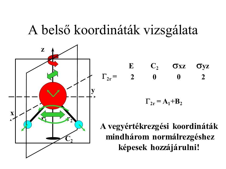 A belső koordináták vizsgálata y x C2C2 z r1r1 r2r2  yz  xz C2C2 E  2r  = 20 0 2  2r = A 1 +B 2 A vegyértékrezgési koordináták mindhárom normálre