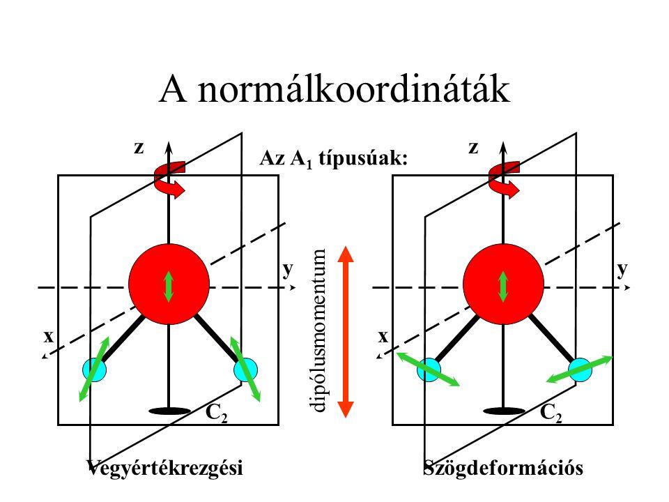 A normálkoordináták y x C2C2 z y x C2C2 z Az A 1 típusúak: Vegyértékrezgési Szögdeformációs dipólusmomentum