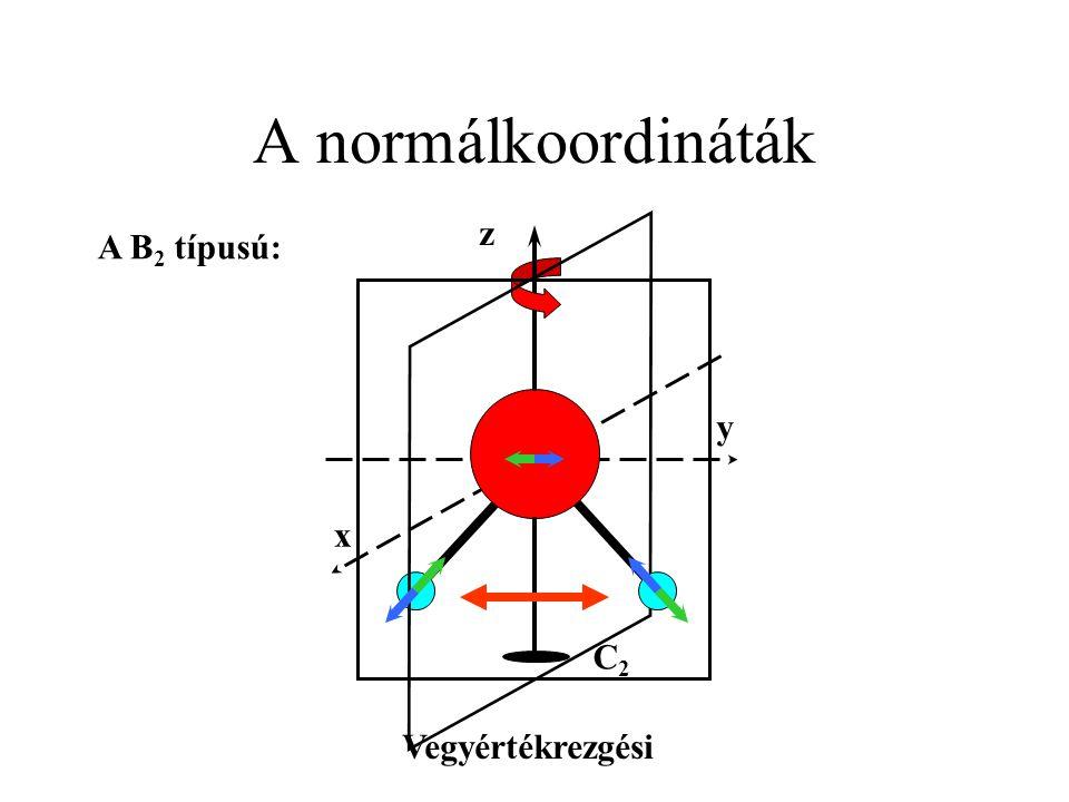 A normálkoordináták y x C2C2 z A B 2 típusú: Vegyértékrezgési
