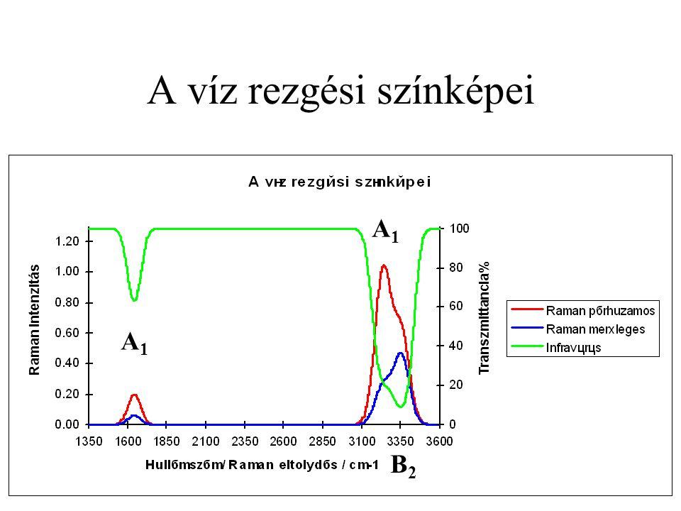 A víz rezgési színképei Raman intenzitás Transzmittancia% A1A1 A1A1 B2B2