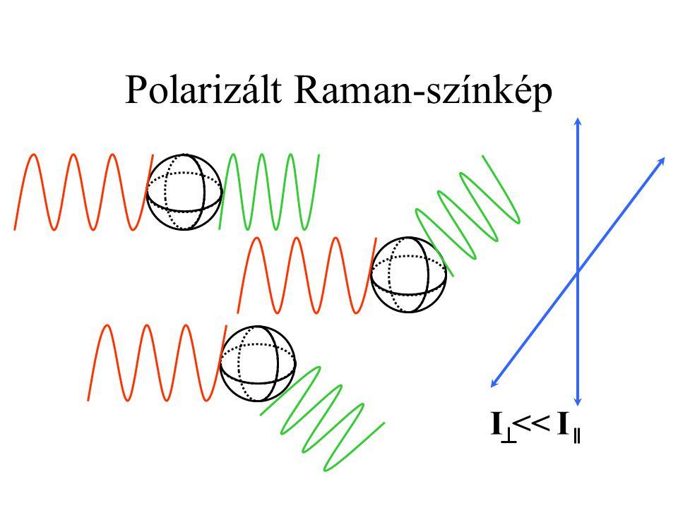 Polarizált Raman-színkép I I <<