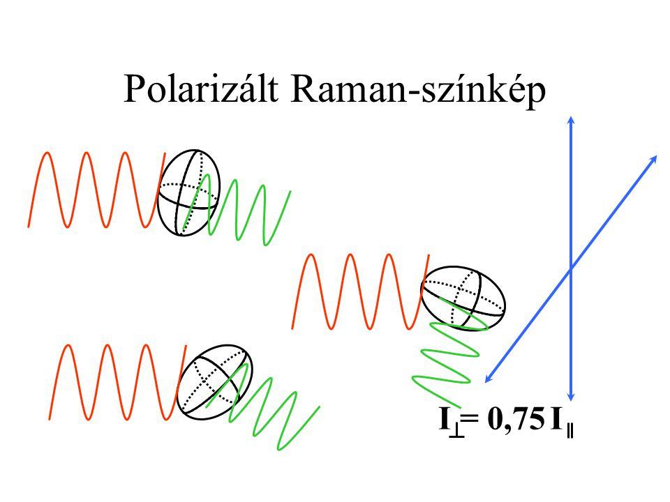 Polarizált Raman-színkép I I = 0,75