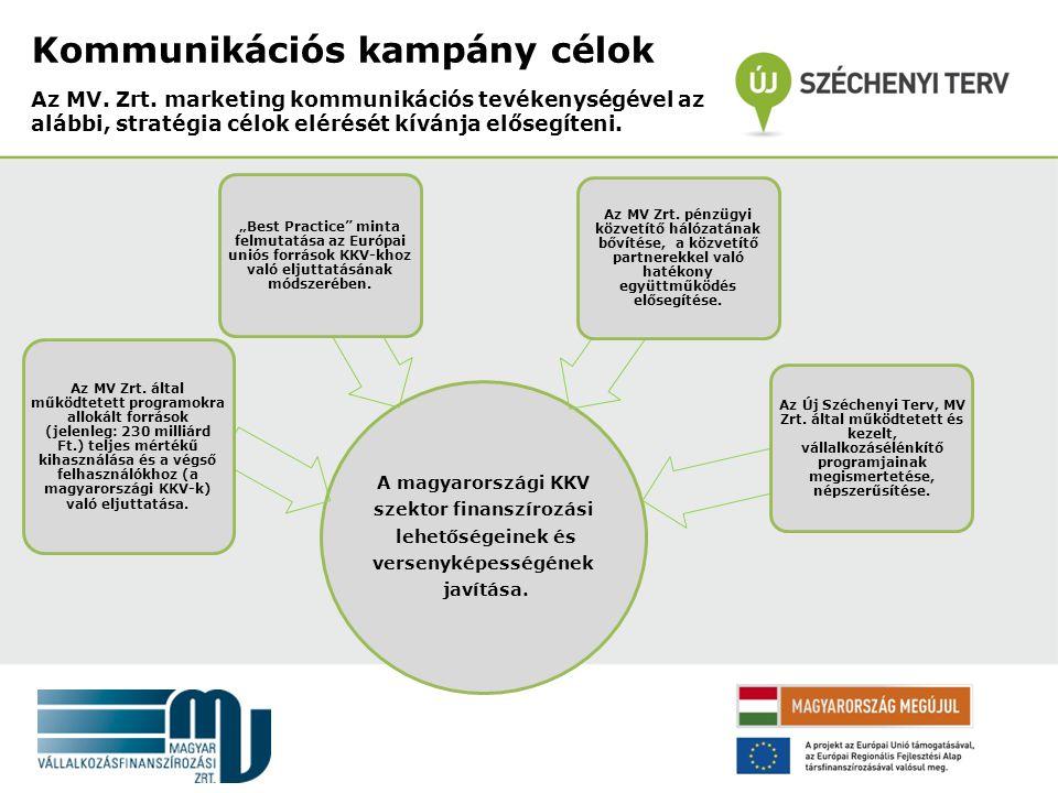 Kommunikációs kampány célok Az MV. Zrt.