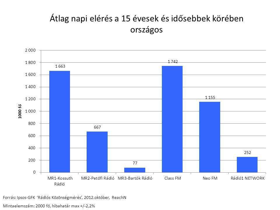 Átlag napi elérés a 15 évesek és idősebbek körében országos Forrás: Ipsos-GFK 'Rádiós Közönségmérés', 2012.október, ReachN Mintaelemszám: 2000 fő, hib