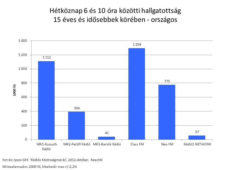 Hétköznap 6 és 10 óra közötti hallgatottság 15 éves és idősebbek körében - országos Forrás: Ipsos-GFK 'Rádiós Közönségmérés', 2012.október, ReachN Min
