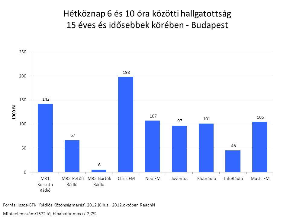 Hétköznap 6 és 10 óra közötti hallgatottság 15 éves és idősebbek körében - Budapest Forrás: Ipsos-GFK 'Rádiós Közönségmérés', 2012.július– 2012.októbe