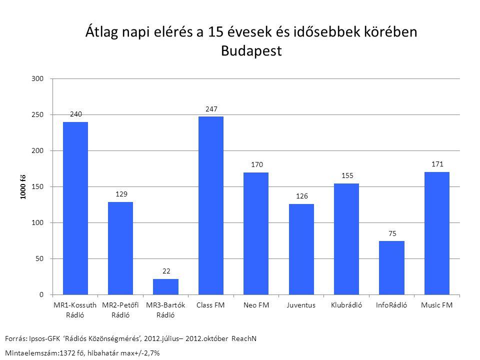 Átlag napi elérés a 15 évesek és idősebbek körében Budapest Forrás: Ipsos-GFK 'Rádiós Közönségmérés', 2012.július– 2012.október ReachN Mintaelemszám:1372 fő, hibahatár max+/-2,7%