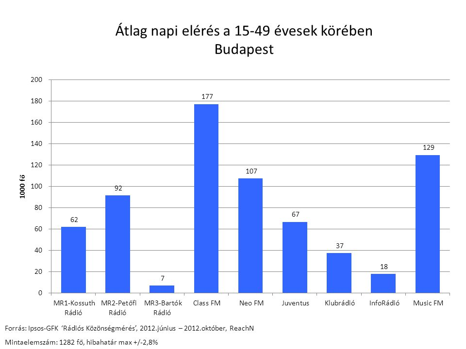 Átlag napi elérés a 15-49 évesek körében Budapest Forrás: Ipsos-GFK 'Rádiós Közönségmérés', 2012.június – 2012.október, ReachN Mintaelemszám: 1282 fő, hibahatár max +/-2,8%